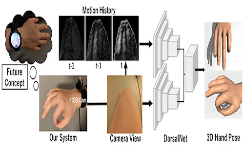 Capturing 3D hand poses using a camera focused on the back of the hand.